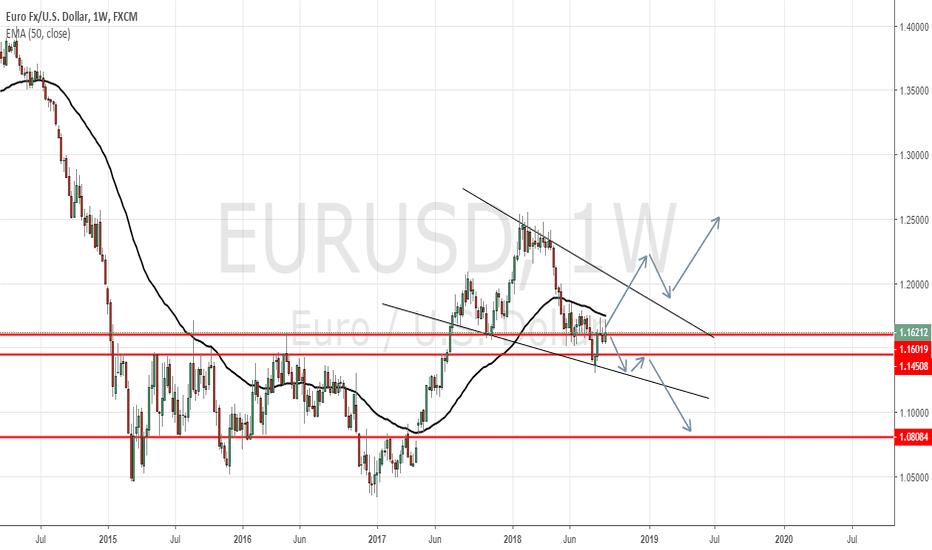 EURUSD: EURUSD Looking For Direction To Trend. The 2 Possible Scenarios!