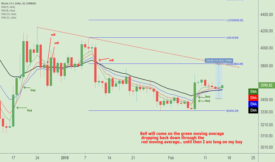 BTCUSD: No cross.. like the Daily open today in BTC