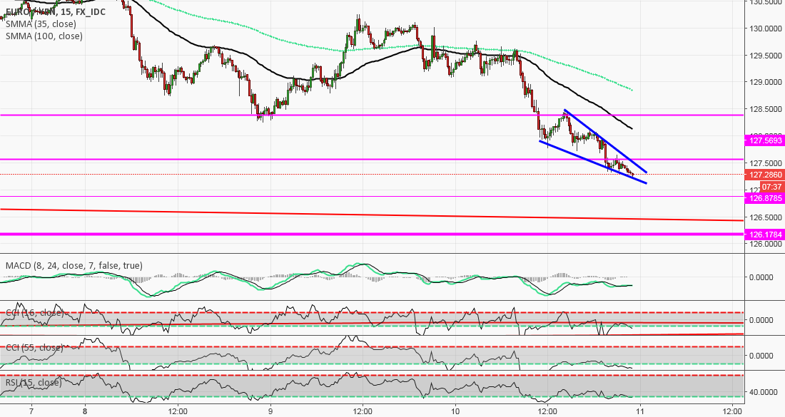 wedge form on 15 min.