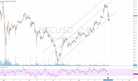 BTCUSD: BTCUSD long with all leverage