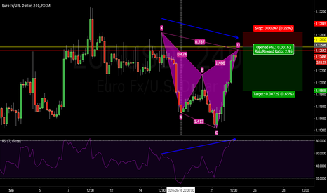 EURUSD: BEARISH CYPHER EMERGED ON A STRONG RESISTANCE...