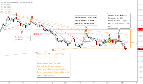 SGDUSD: SGDUSD-Update: Significant Profits Made- Expecting More Downside