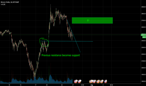 BTCUSD: BTCUSD previous resistance to become new support for a breakout