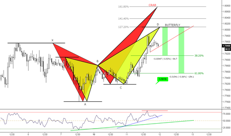 GBPNZD: (1h) Eventual Butterfly at Divergence? Crab at 161 % ext.