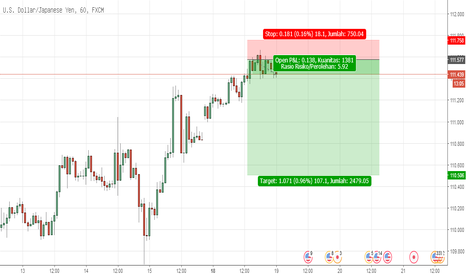 USDJPY: Risk Reward Bagus di USDJPY