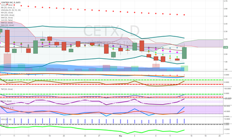 CETX: thin cloud may go thru watch use limit bollinger bands narrowing