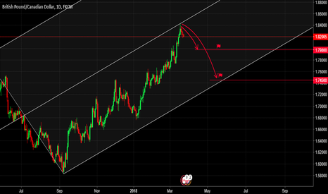 GBPCAD: GBPCAD, Pitchfork Analysis. Daily