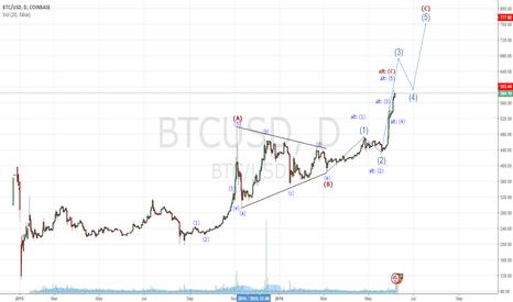 BTCUSD: Coinbase Elliott Wave count take profits await short opportunity