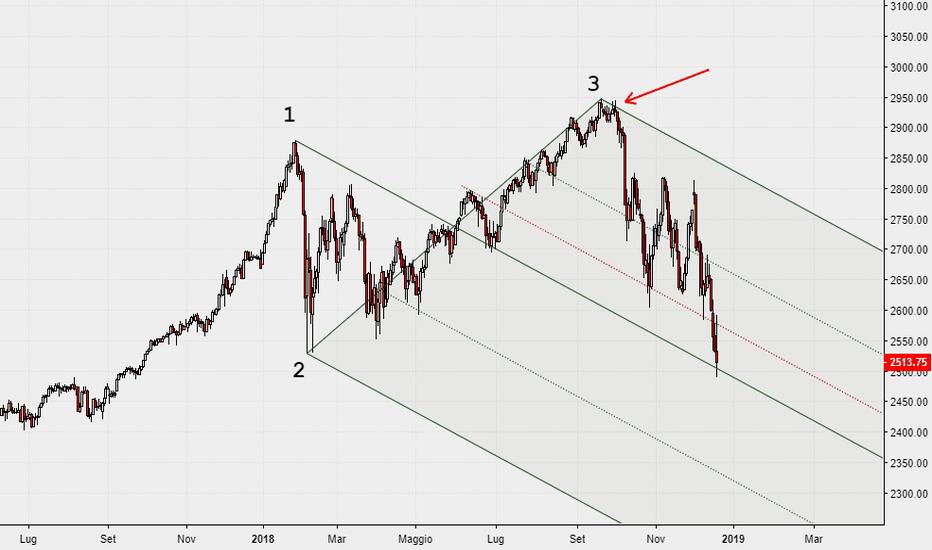 ES1!: Median Line su ES