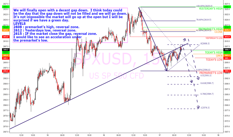 SPXUSD: $SPY $SPX Levels and plan for today : downside expected