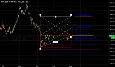 TCS: Uptrend above 2414. Target 2492/2618. Stop loss 2364.