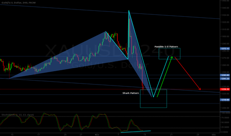 XAUUSD: XAU/USD H4 - Bullish Shark / 5-0 pattern combo
