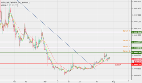 CDTBTC: CDT - Buy signal