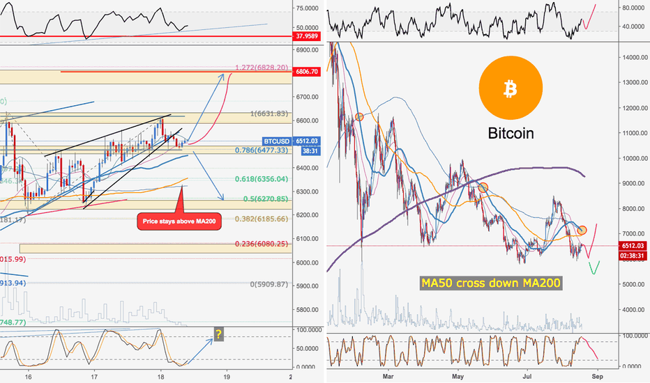 BTCUSD: Bitcoin vs. US Dollar | Showing weakness on 13H, more dip?!