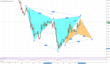 EURJPY: Consecutive cypher patterns EURJPY