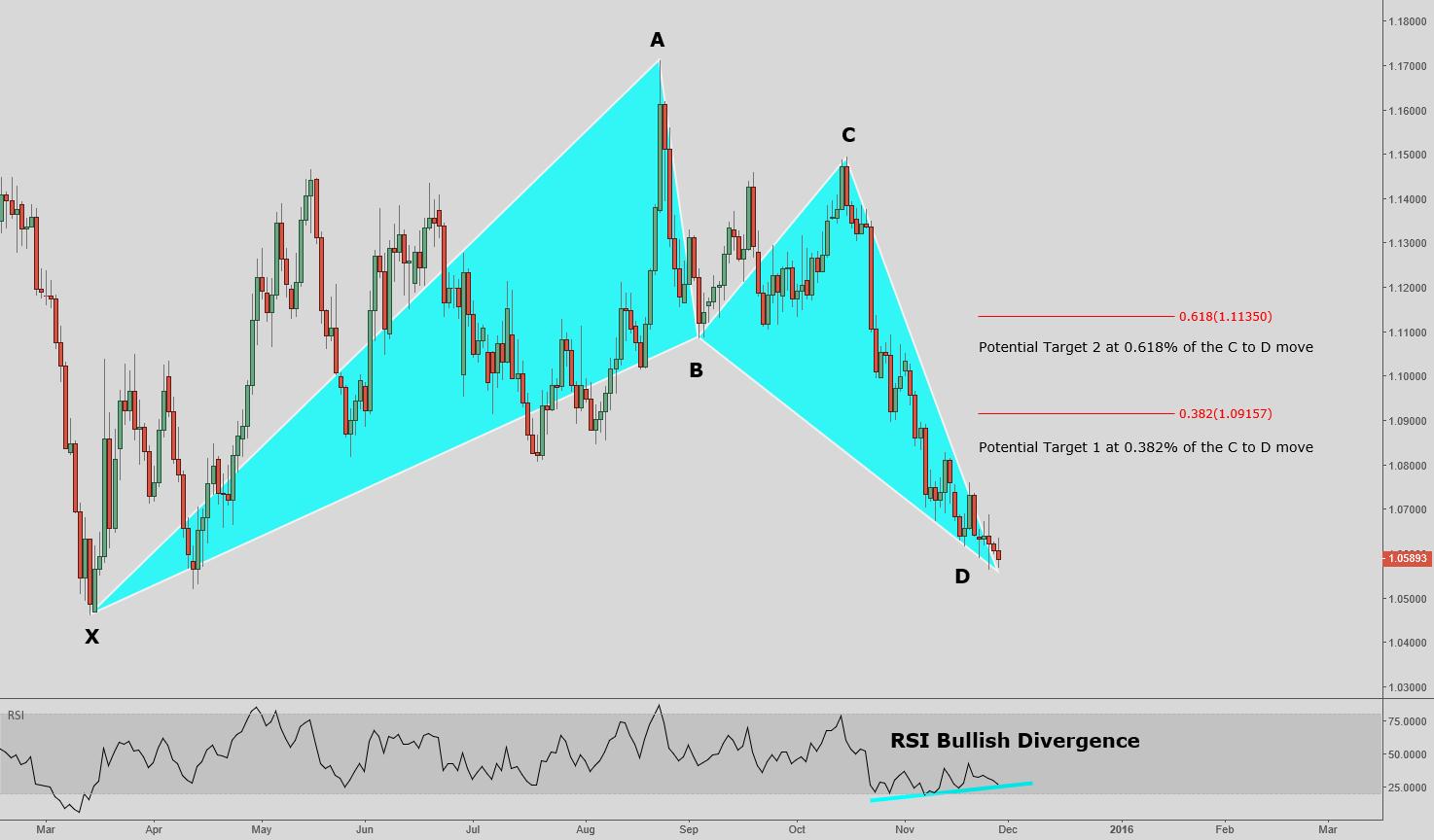 EUR/USD - Bullish Bat Pattern