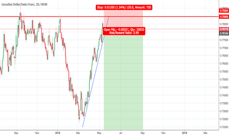 CADCHF: Mad risk to reward ratio