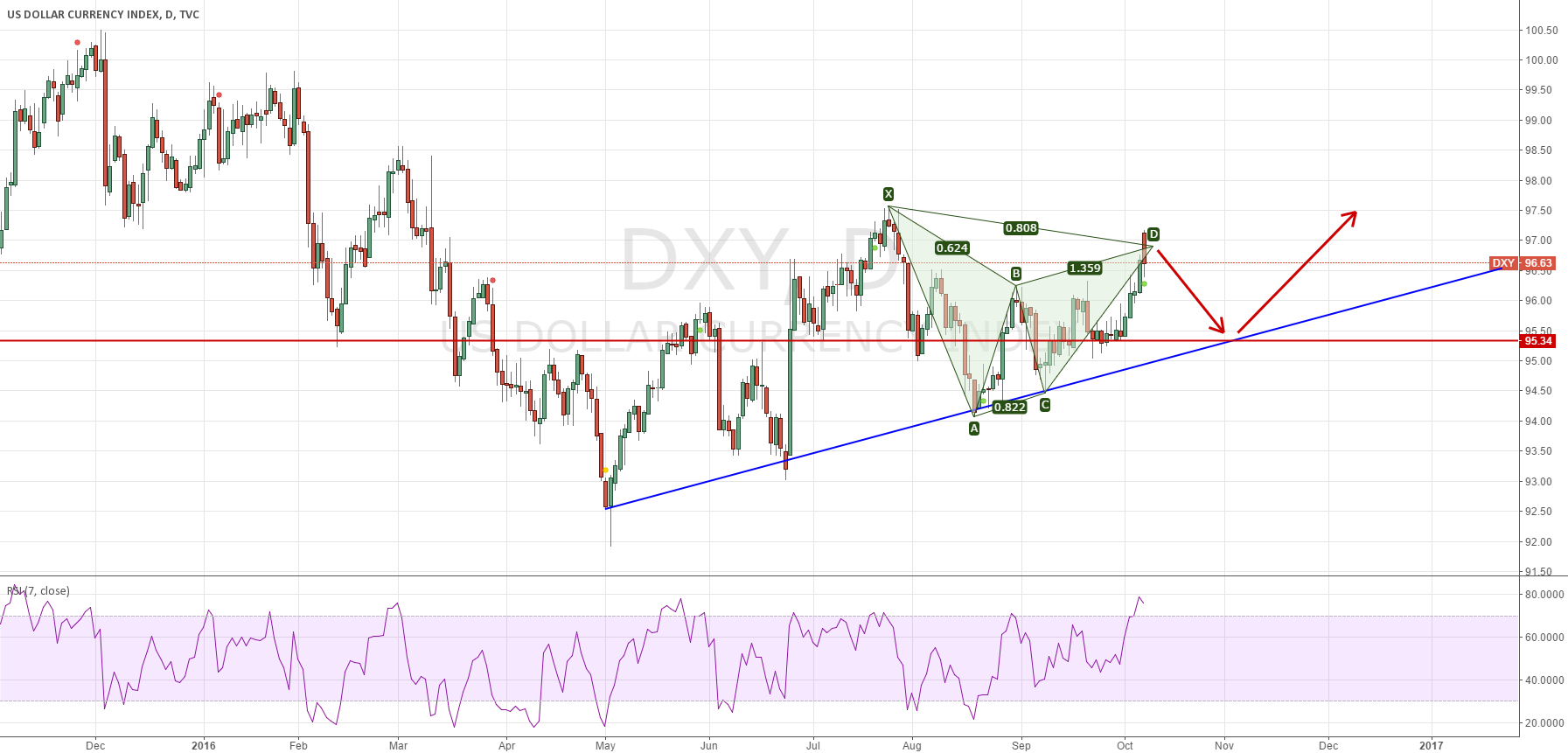 DXY may back to 95.30/50