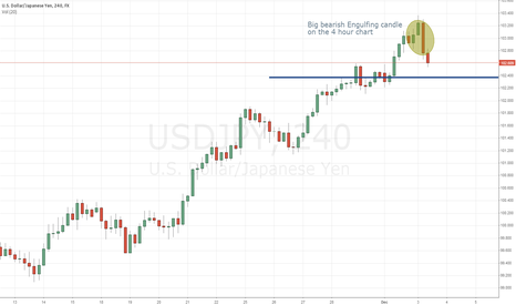 USDJPY: 4 hour bearish engulfing...