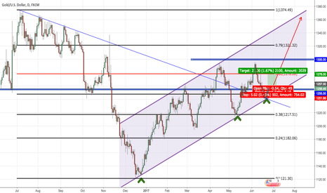 XAUUSD: Bounce to follow major channel