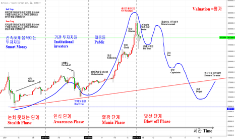 BTCKRW: 비트코인 벨리에이션 & 상승 사이클에 따른 투자심리와 하락에 따른 투자심리