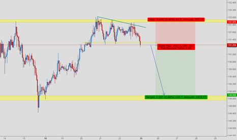 GBPJPY: British pound vs japanese yen have showed the weakness already