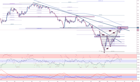 UKOIL: BRENT at turning point to resume its downtrend