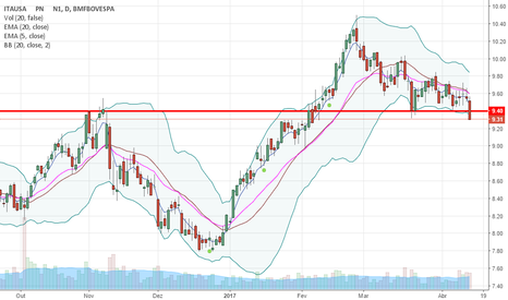 ITSA4: ITAUSA perde suporte horizontal na faixa dos R$ 9,40