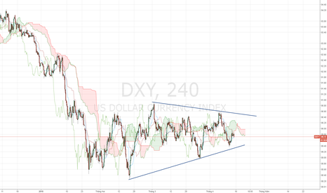 DXY: DXY - USD Index chỉ chờ breakout.