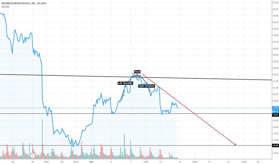 AMD: SHORT AMD