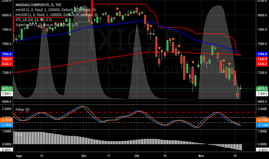IXIC: NASDAQ  -   Iter prosegue negativo