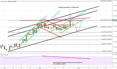 EURUSD: EURUSD - Uptrend reversal on market open?