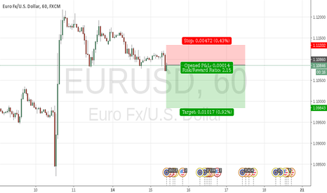 EURUSD: short now