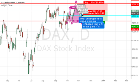 DAX: Dax30 Short