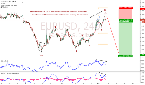 EURUSD: EURUSD Elliott Wave Analysis. Flat Correction Completed