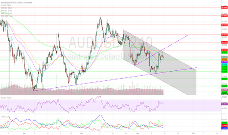 AUDUSD: AUDUSD Near-Term Outlook