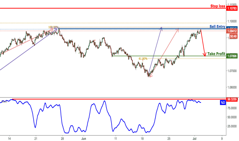 AUDNZD: AUDNZD Approaching Resistance, Prepare For Reversal!