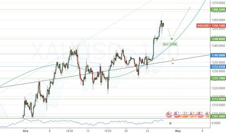 XAUUSD: Покупка XAU/USD от 1248.80