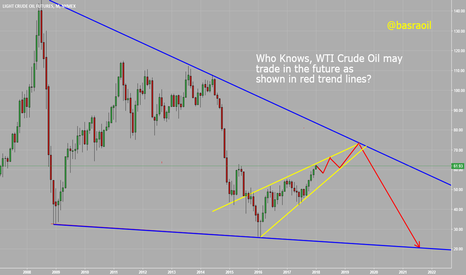 CL1!: WTI Crude Oil Monthly Chart