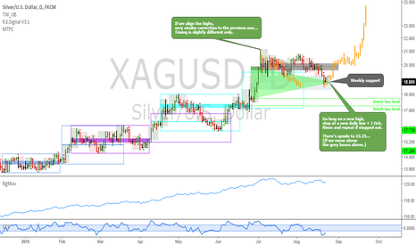 XAGUSD: XAGUSD: Buying silver now seems smart