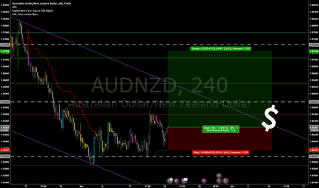 AUDNZD: Low Crawling to Higher Highs