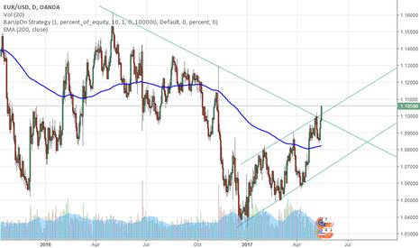EURUSD: EUR/USD maybe breakout in D1