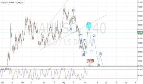 """XAUUSD: XAU/USD completing """"C"""" Wave  Possible Short on rejection of TL"""