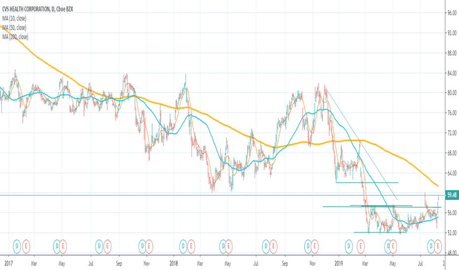 CVS Stock Price and Chart — NYSE:CVS — TradingView