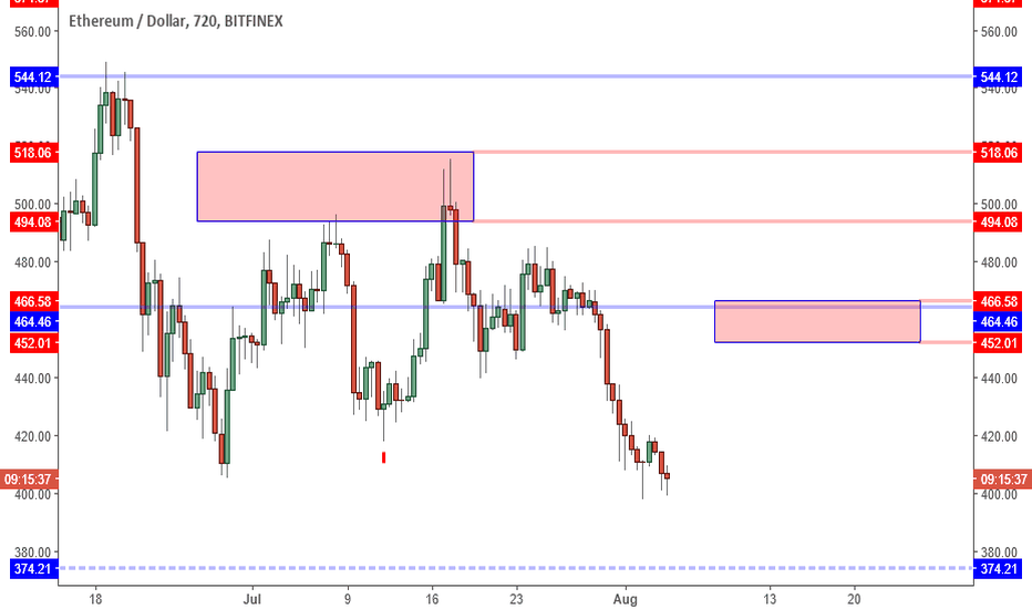 ETHUSD: ETHUSD: Double Bottom Points To Squeeze. Can BTC Lead The Way?