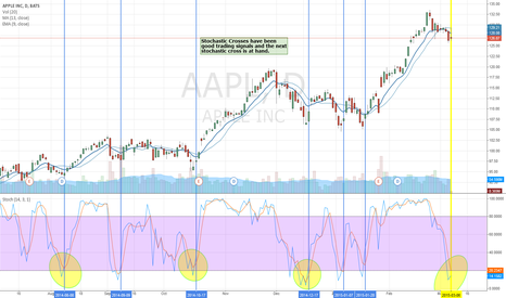 AAPL: AAPL buy signal is near