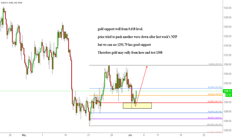 XAUUSD: gold support well from 0.618 level.