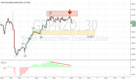 GBPNZD: GBPNZD corrective phase after 5 waves rally
