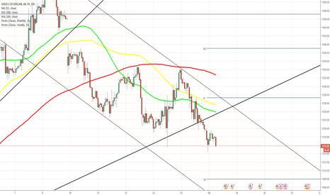 XAUUSD: XAU/USD breaks long-term channel up