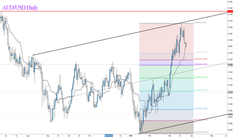 AUDUSD: All Aboard the AUD/USD Train!